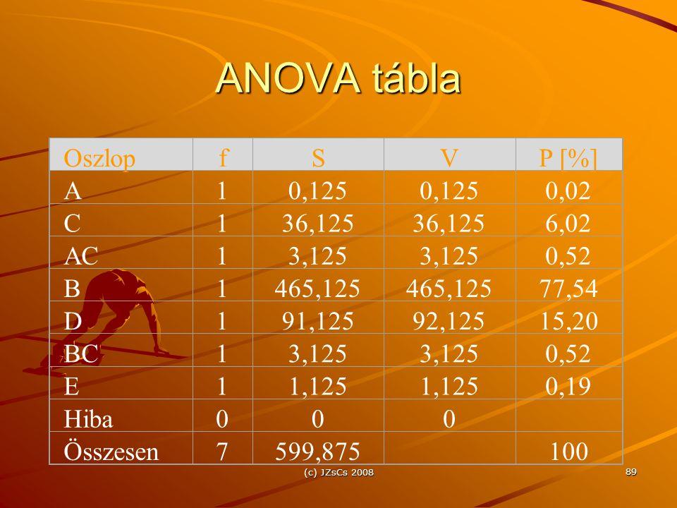 ANOVA tábla Oszlop f S V P [%] A 1 0,125 0,125 0,02 C 1 36,125 36,125